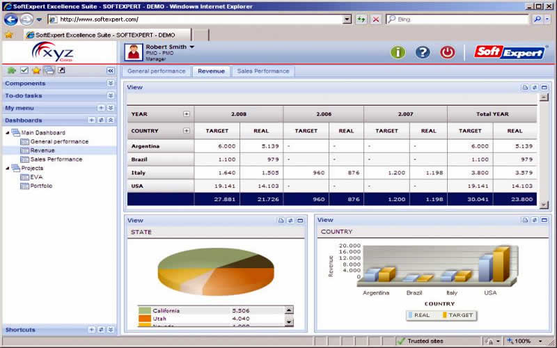 SoftExpert PPM Suite