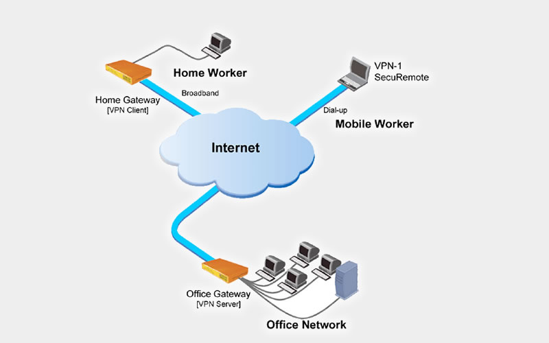 Why Use a Free VPN (Virtual Private Network)