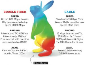 google-fiber-fast
