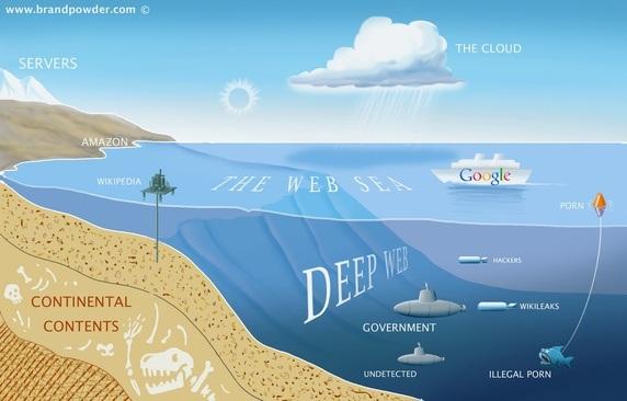 the-dark-web-diagram