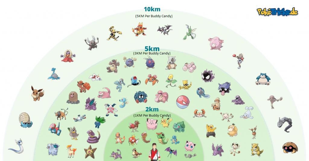 Pokemon Buddy Walking Distances
